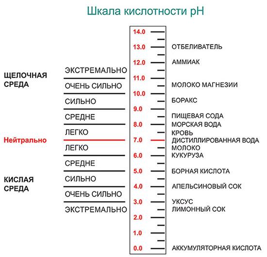 кислотность почвы таблица